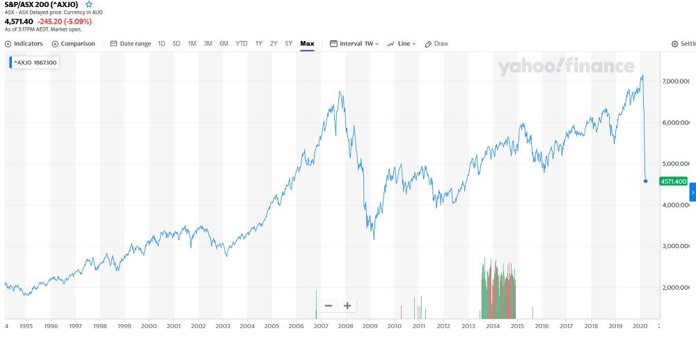 ASX share chart